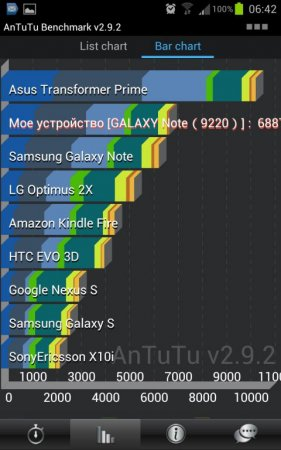 AnTuTu Benchmark на Android