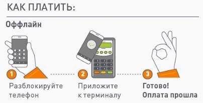Как платить с Android Pay